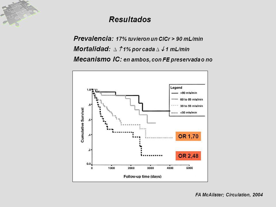 FA McAlister; Circulation, 2004 Prevalencia: 17% tuvieron un ClCr > 90 mL/min Mortalidad : 1% por cada 1 mL/min Mecanismo IC: en ambos, con FE preservada o no Resultados OR 1,70 OR 2,48