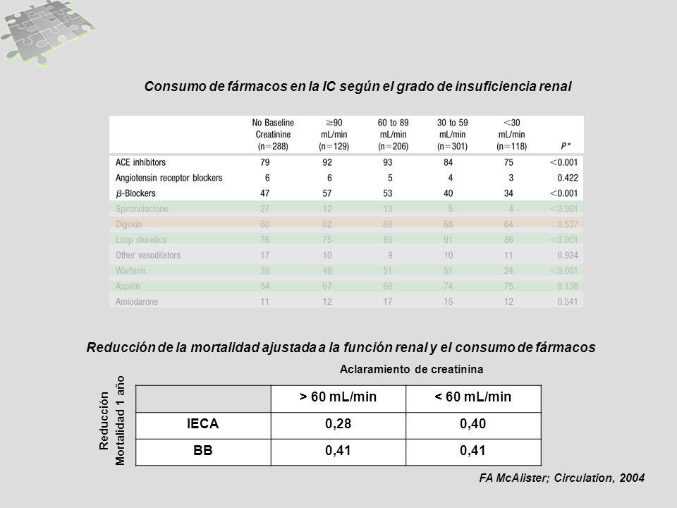 FA McAlister; Circulation, 2004 Reducción de la mortalidad ajustada a la función renal y el consumo de fármacos > 60 mL/min< 60 mL/min IECA0,280,40 BB0,41 Aclaramiento de creatinina Reducción Mortalidad 1 año Consumo de fármacos en la IC según el grado de insuficiencia renal