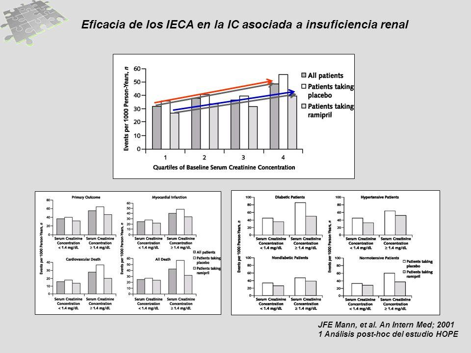 Eficacia de los IECA en la IC asociada a insuficiencia renal JFE Mann, et al. An Intern Med; 2001 1 Análisis post-hoc del estudio HOPE