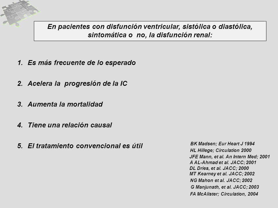 1.Es más frecuente de lo esperado 2.Acelera la progresión de la IC 3.Aumenta la mortalidad 4.Tiene una relación causal 5.El tratamiento convencional es útil En pacientes con disfunción ventricular, sistólica o diastólica, sintomática o no, la disfunción renal: JFE Mann, et al.