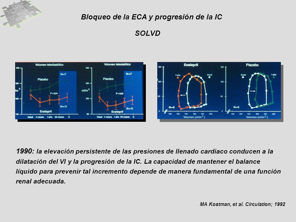 Bloqueo de la ECA y progresión de la IC SOLVD MA Kostman, et al. Circulation; 1992 1990: la elevación persistente de las presiones de llenado cardiaco