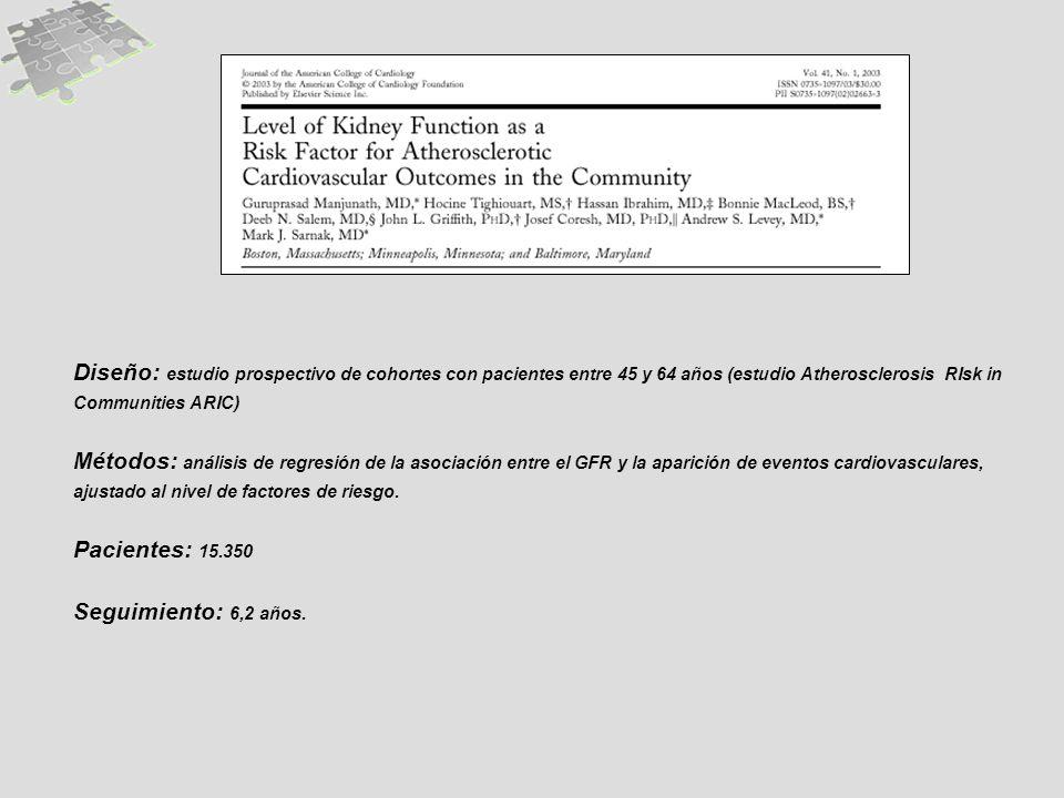 Diseño: estudio prospectivo de cohortes con pacientes entre 45 y 64 años (estudio Atherosclerosis RIsk in Communities ARIC) Métodos: análisis de regre