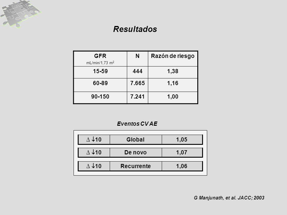 Resultados GFR mL/min/1,73 m 2 NRazón de riesgo 15-594441,38 60-897.6651,16 90-1507.2411,00 Eventos CV AE 1,05Global 10 1,07De novo 10 1,06Recurrente 10 G Manjunath, et al.