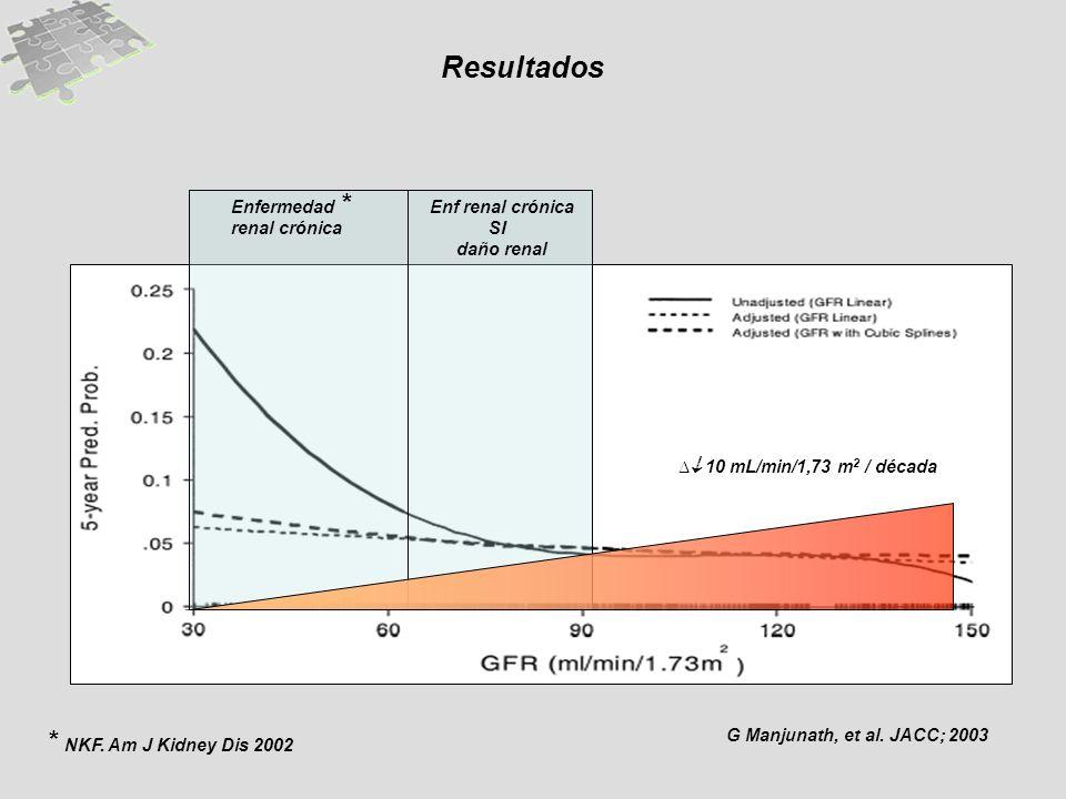 906030 G Manjunath, et al. JACC; 2003 Enfermedad renal crónica Enf renal crónica SI daño renal 10 mL/min/1,73 m 2 / década * * NKF. Am J Kidney Dis 20