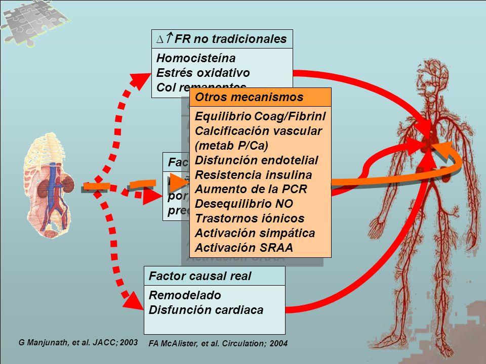 G Manjunath, et al. JACC; 2003 FR no tradicionales Homocisteína Estrés oxidativo Col remanentes Factor causal real Remodelado Disfunción cardiaca Fact