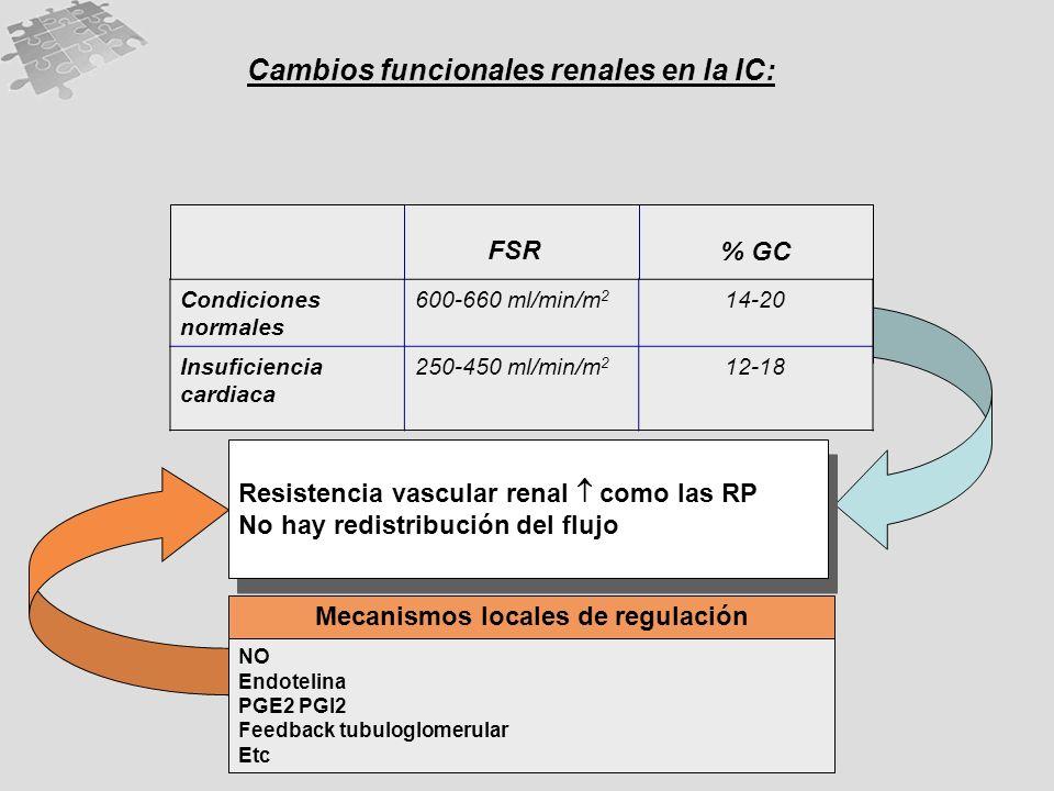 Insuficiencia cardiaca Cambios funcionales renales en la IC: Condiciones normales 600-660 ml/min/m 2 14-20 Insuficiencia cardiaca 250-450 ml/min/m 2 12-18 FSR % GC Resistencia vascular renal como las RP No hay redistribución del flujo Resistencia vascular renal como las RP No hay redistribución del flujo Mecanismos locales de regulación NO Endotelina PGE2 PGI2 Feedback tubuloglomerular Etc