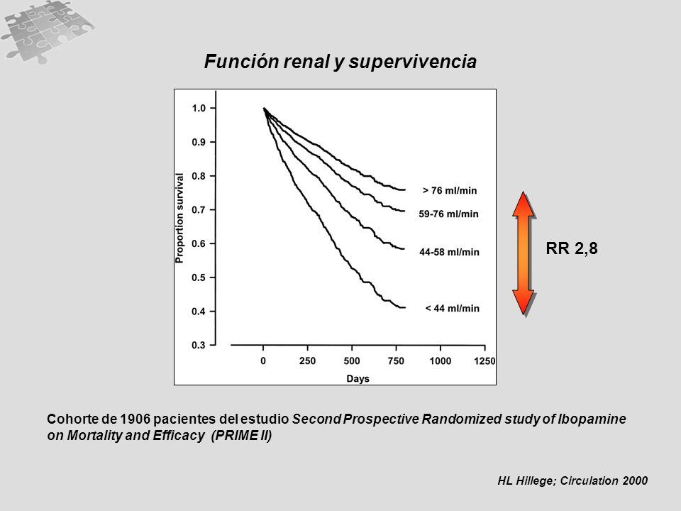 Función renal y supervivencia HL Hillege; Circulation 2000 Cohorte de 1906 pacientes del estudio Second Prospective Randomized study of Ibopamine on M