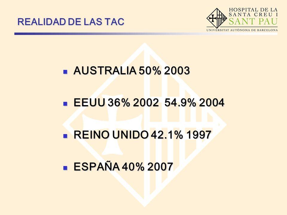 REALIDAD DE LAS TAC AUSTRALIA 50% 2003 AUSTRALIA 50% 2003 EEUU 36% 2002 54.9% 2004 EEUU 36% 2002 54.9% 2004 REINO UNIDO 42.1% 1997 REINO UNIDO 42.1% 1