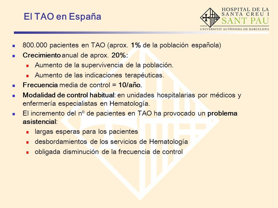 800.000 pacientes en TAO (aprox. 1% de la población española) Crecimiento anual de aprox. 20%: Aumento de la supervivencia de la población. Aumento de