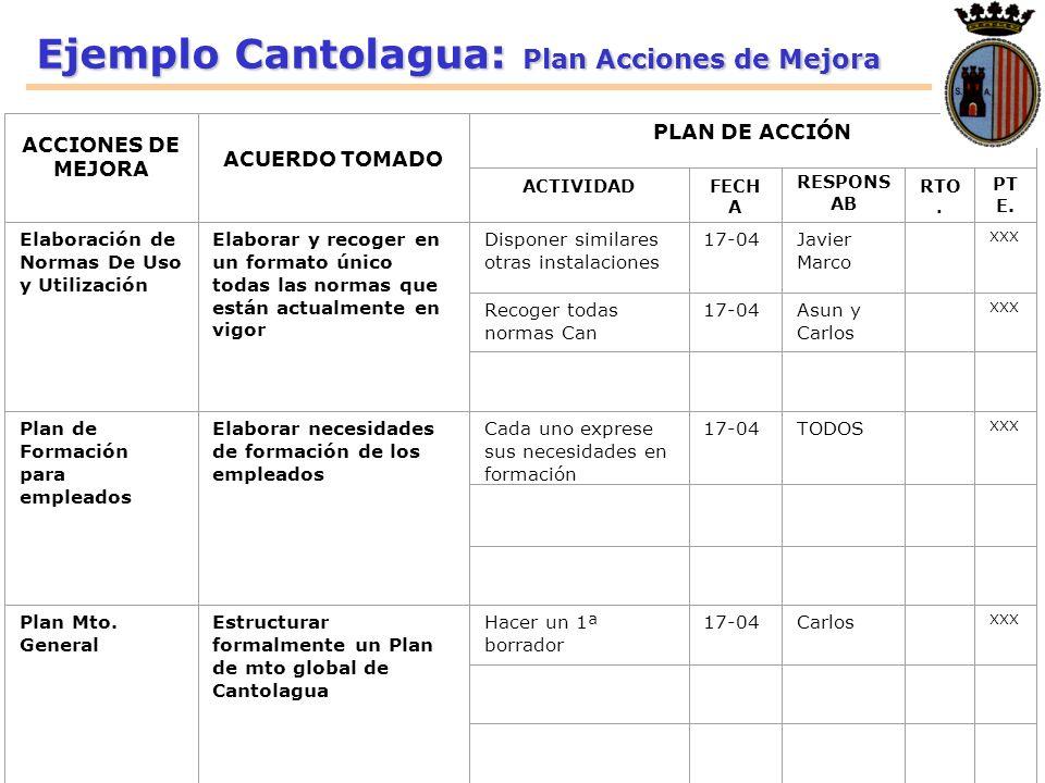 Ejemplo Cantolagua: Plan Acciones de Mejora ACCIONES DE MEJORA ACUERDO TOMADO PLAN DE ACCIÓN ACTIVIDADFECH A RESPONS AB RTO. PT E. Elaboración de Norm