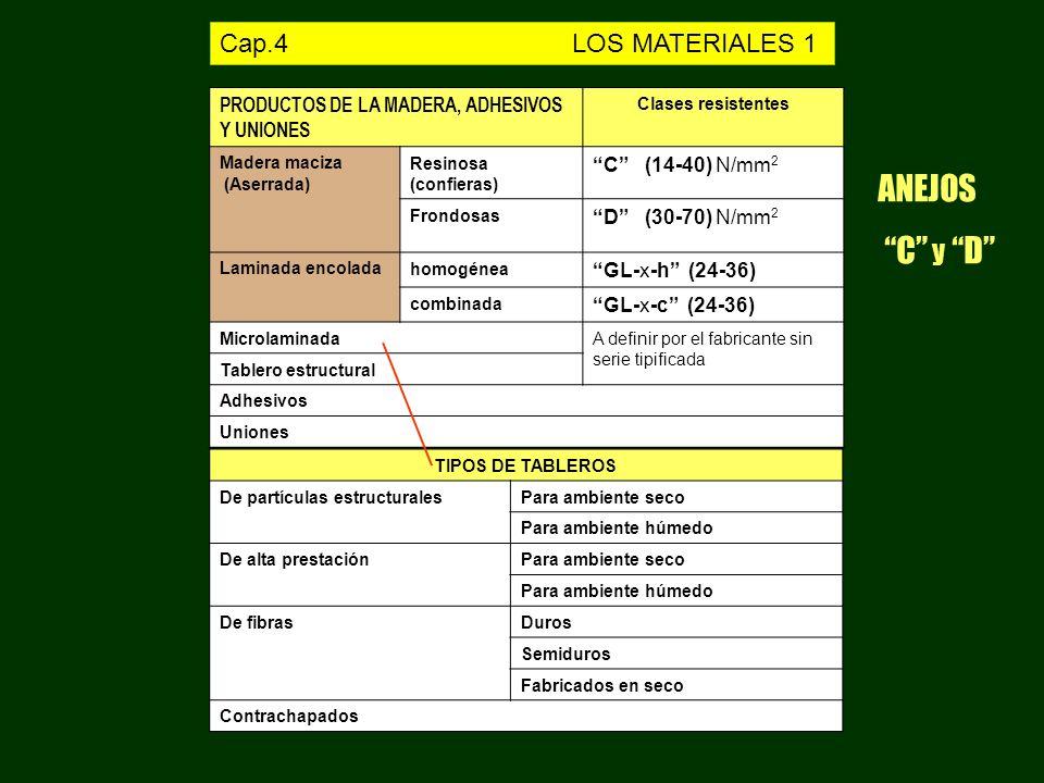 PRODUCTOS DE LA MADERA, ADHESIVOS Y UNIONES Clases resistentes Madera maciza (Aserrada) Resinosa (confieras) C (14-40) N/mm 2 Frondosas D (30-70) N/mm