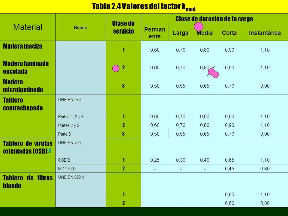 Tabla 2.4 Valores del factor k mod. Material Norma Clase de servicio Clase de duración de la carga Perman ente LargaMediaCortaInstantánea Madera maciz