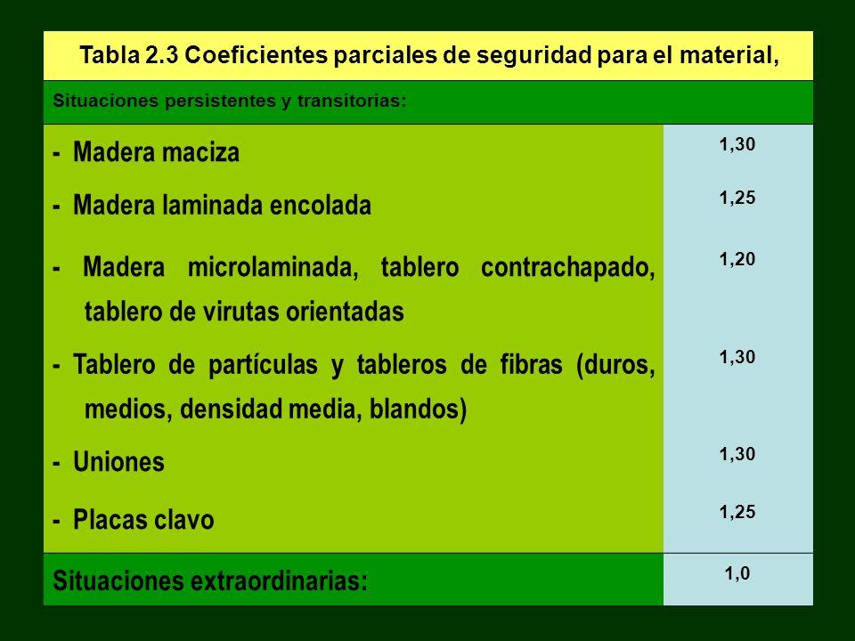 Tabla 2.3 Coeficientes parciales de seguridad para el material, Situaciones persistentes y transitorias: - Madera maciza 1,30 - Madera laminada encola