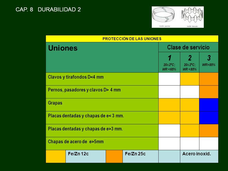 PROTECCIÓN DE LAS UNIONES Uniones Clase de servicio 1 20±2ºC; WR <65% 2 20±2ºC; WR <85% 3 WR>85% Clavos y tirafondos D<4 mm Pernos, pasadores y clavos