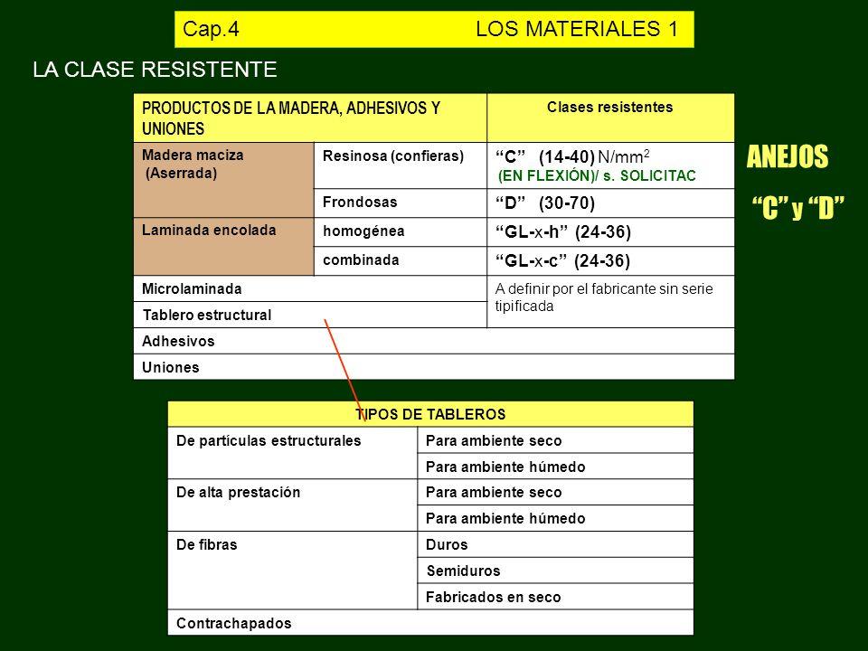 PRODUCTOS DE LA MADERA, ADHESIVOS Y UNIONES Clases resistentes Madera maciza (Aserrada) Resinosa (confieras) C (14-40) N/mm 2 (EN FLEXIÓN)/ s. SOLICIT