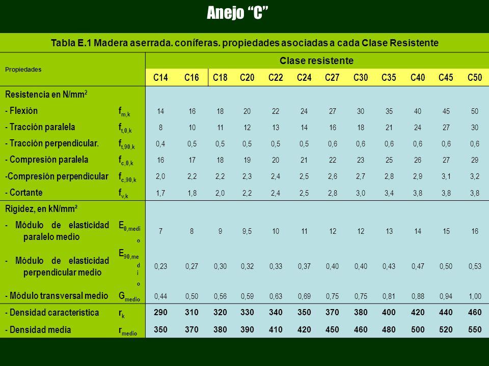 Tabla E.1 Madera aserrada. coníferas. propiedades asociadas a cada Clase Resistente Propiedades Clase resistente C14C16C18C20C22C24C27C30C35C40C45C50