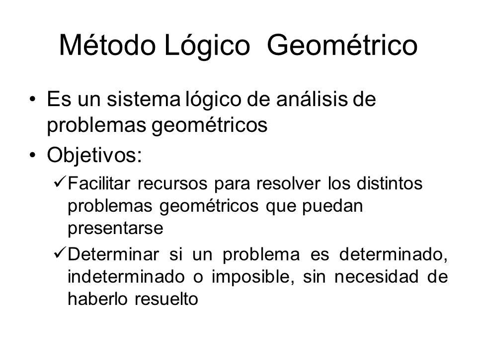 Modelo lógico Construcción del modelo –Elementos: Definición que no es cuestionable –Axiomas Conjunto de reglas básicas que se suponen como verdaderas.