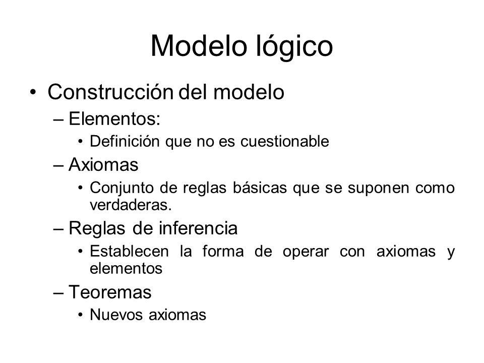 Modelo geométrico –Elementos: Puntos, rectas, planos –Axiomas Orden, Continuidad, Pertenencia o Incidencia.