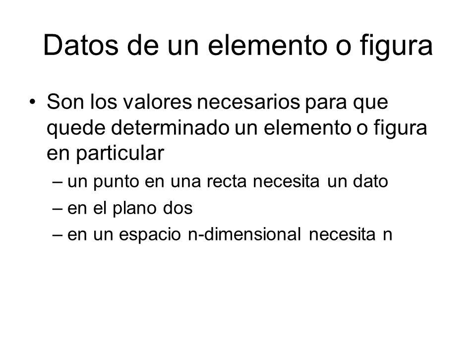 Datos de un elemento o figura Son los valores necesarios para que quede determinado un elemento o figura en particular –un punto en una recta necesita un dato –en el plano dos –en un espacio n-dimensional necesita n