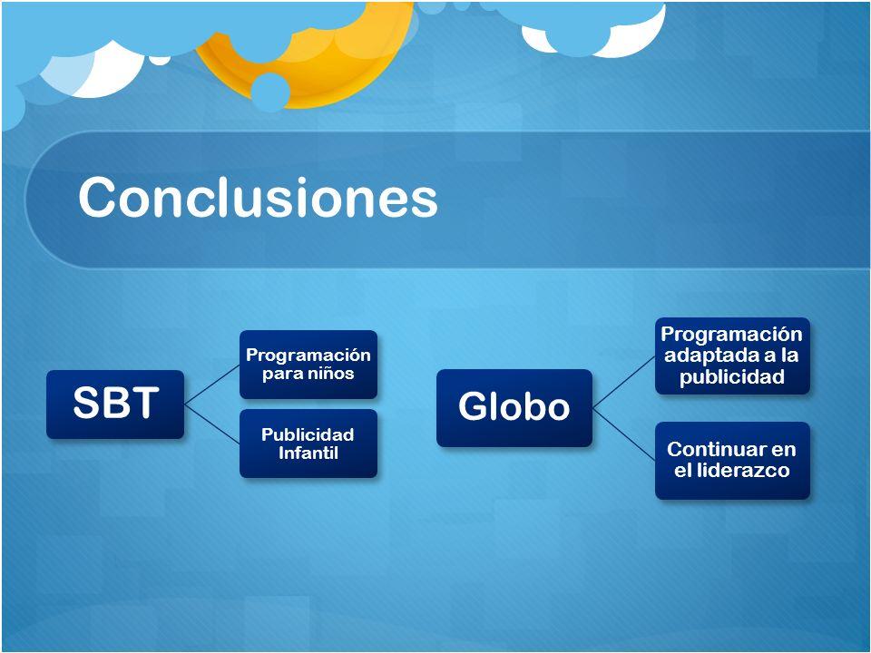 Conclusiones SBT Programación para niños Publicidad Infantil Globo Programación adaptada a la publicidad Continuar en el liderazco