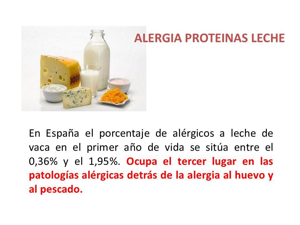 ALERGIA PROTEINAS LECHE En España el porcentaje de alérgicos a leche de vaca en el primer año de vida se sitúa entre el 0,36% y el 1,95%. Ocupa el ter