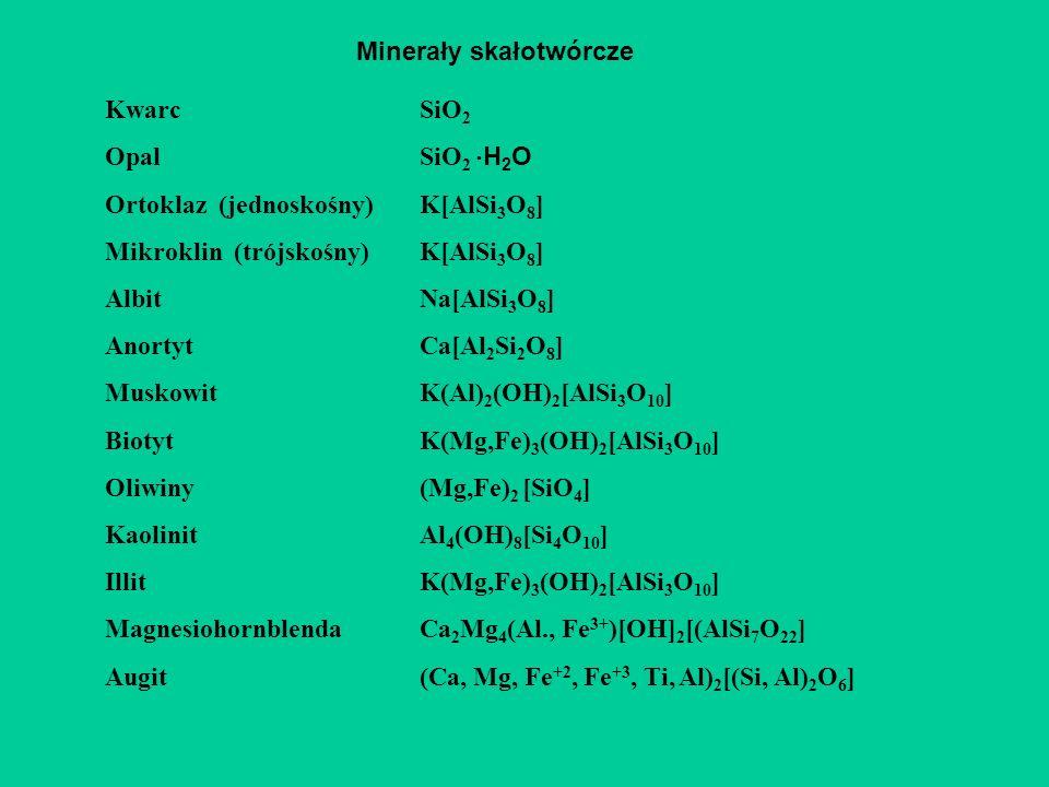 Minerały skałotwórcze KwarcSiO 2 OpalSiO 2 H 2 O Ortoklaz (jednoskośny)K[AlSi 3 O 8 ] Mikroklin (trójskośny) K[AlSi 3 O 8 ] Albit Na[AlSi 3 O 8 ] AnortytCa[Al 2 Si 2 O 8 ] MuskowitK(Al) 2 (OH) 2 [AlSi 3 O 10 ] BiotytK(Mg,Fe) 3 (OH) 2 [AlSi 3 O 10 ] Oliwiny(Mg,Fe) 2 [SiO 4 ] KaolinitAl 4 (OH) 8 [Si 4 O 10 ] IllitK(Mg,Fe) 3 (OH) 2 [AlSi 3 O 10 ] MagnesiohornblendaCa 2 Mg 4 (Al., Fe 3+ )[OH] 2 [(AlSi 7 O 22 ] Augit(Ca, Mg, Fe +2, Fe +3, Ti, Al) 2 [(Si, Al) 2 O 6 ]