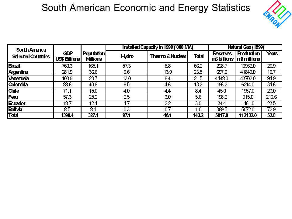 South American Economic and Energy Statistics