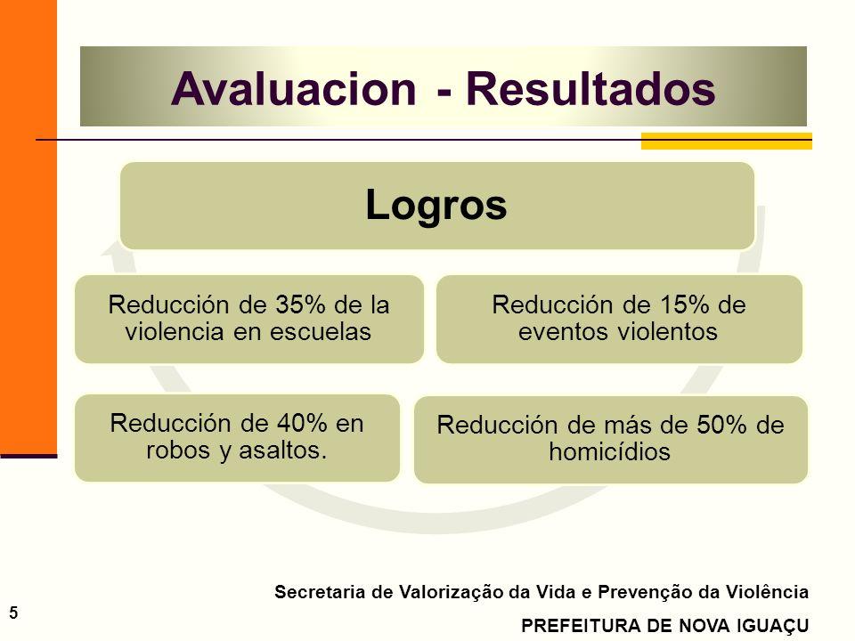 Secretaria de Valorização da Vida e Prevenção da Violência PREFEITURA DE NOVA IGUAÇU 5 Logros Reducción de 15% de eventos violentos Reducción de más d