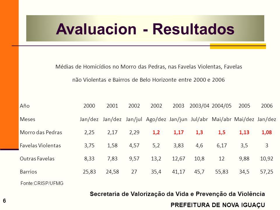 Secretaria de Valorização da Vida e Prevenção da Violência PREFEITURA DE NOVA IGUAÇU 6 Médias de Homicídios no Morro das Pedras, nas Favelas Violentas, Favelas não Violentas e Bairros de Belo Horizonte entre 2000 e 2006 Año200020012002 20032003/042004/0520052006 MesesJan/dez Jan/julAgo/dezJan/junJul/abrMai/abrMai/dezJan/dez Morro das Pedras2,252,172,291,21,171,31,51,131,08 Favelas Violentas3,751,584,575,23,834,66,173,53 Outras Favelas8,337,839,5713,212,6710,8129,8810,92 Barrios25,8324,582735,441,1745,755,8334,557,25 Avaluacion - Resultados Fonte:CRISP/UFMG