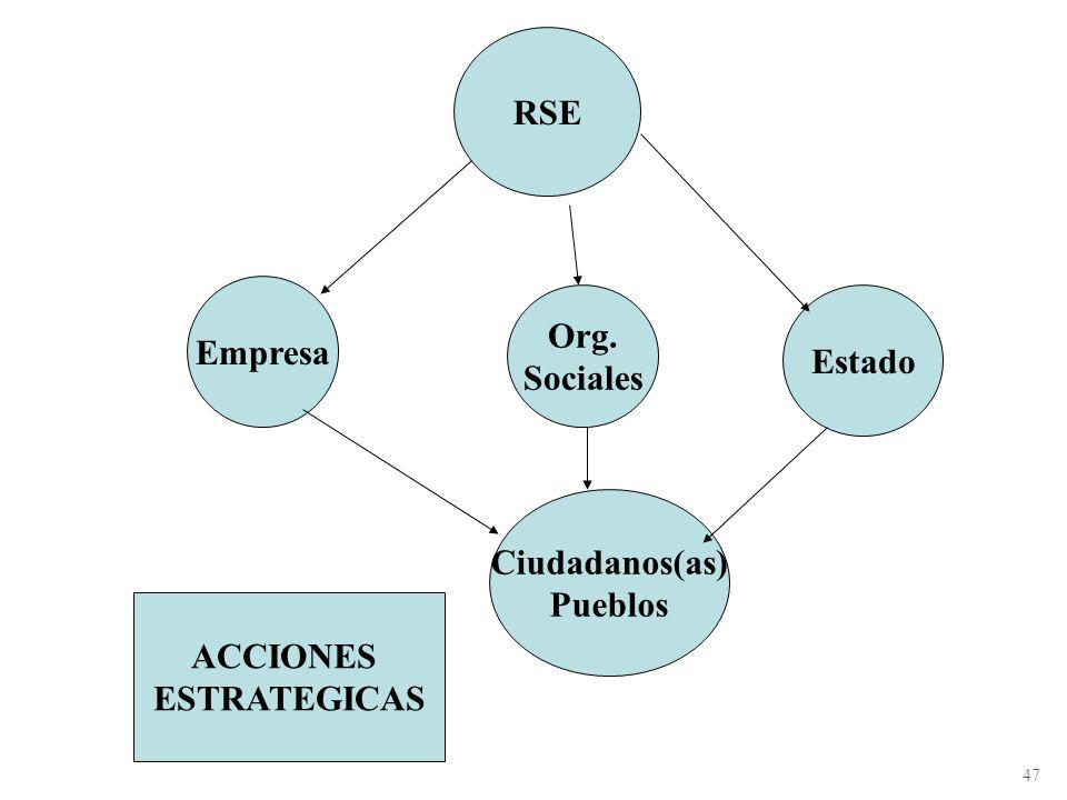 En el nivel nacional y global Involucrar, en el proceso de la economía solidaria con enfoque intercultural y ecológico a todos los actores económicos,