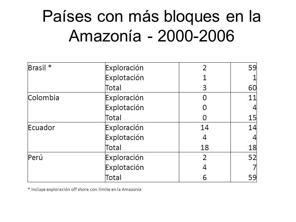 Países con más bloques en la Amazonía - 2000-2006 Brasil *Exploración259 Explotación11 Total360 ColombiaExploración011 Explotación04 Total015 EcuadorExploración14 Explotación44 Total18 PerúExploración252 Explotación47 Total659 * Incluye exploración off shore con límite en la Amazonía