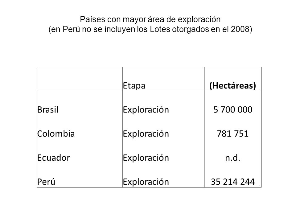 Países con mayor área de exploración (en Perú no se incluyen los Lotes otorgados en el 2008) Etapa(Hectáreas) BrasilExploración5 700 000 ColombiaExploración781 751 EcuadorExploraciónn.d.