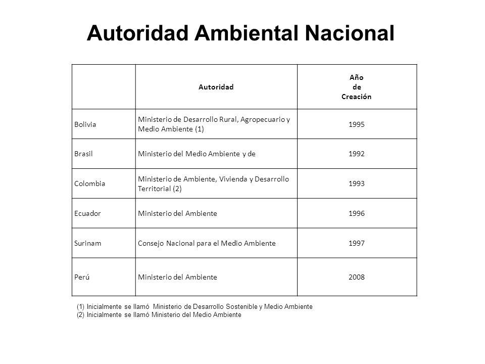 Autoridad Ambiental Nacional Autoridad Año de Creación Bolivia Ministerio de Desarrollo Rural, Agropecuario y Medio Ambiente (1) 1995 BrasilMinisterio del Medio Ambiente y de1992 Colombia Ministerio de Ambiente, Vivienda y Desarrollo Territorial (2) 1993 EcuadorMinisterio del Ambiente1996 SurinamConsejo Nacional para el Medio Ambiente1997 PerúMinisterio del Ambiente2008 (1) Inicialmente se llamó Ministerio de Desarrollo Sostenible y Medio Ambiente (2) Inicialmente se llamó Ministerio del Medio Ambiente