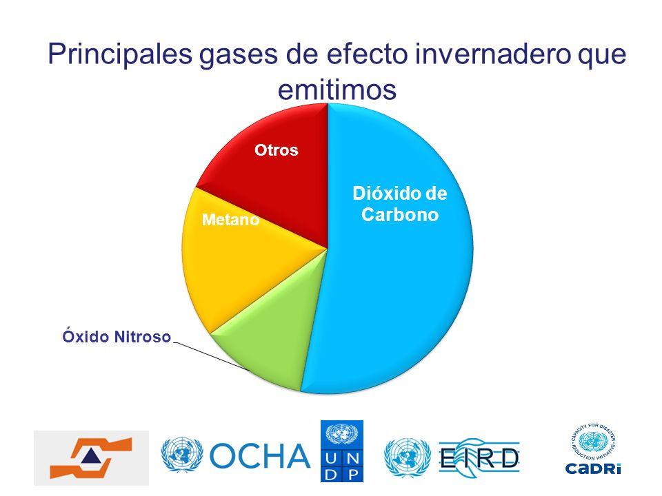 Principales gases de efecto invernadero que emitimos