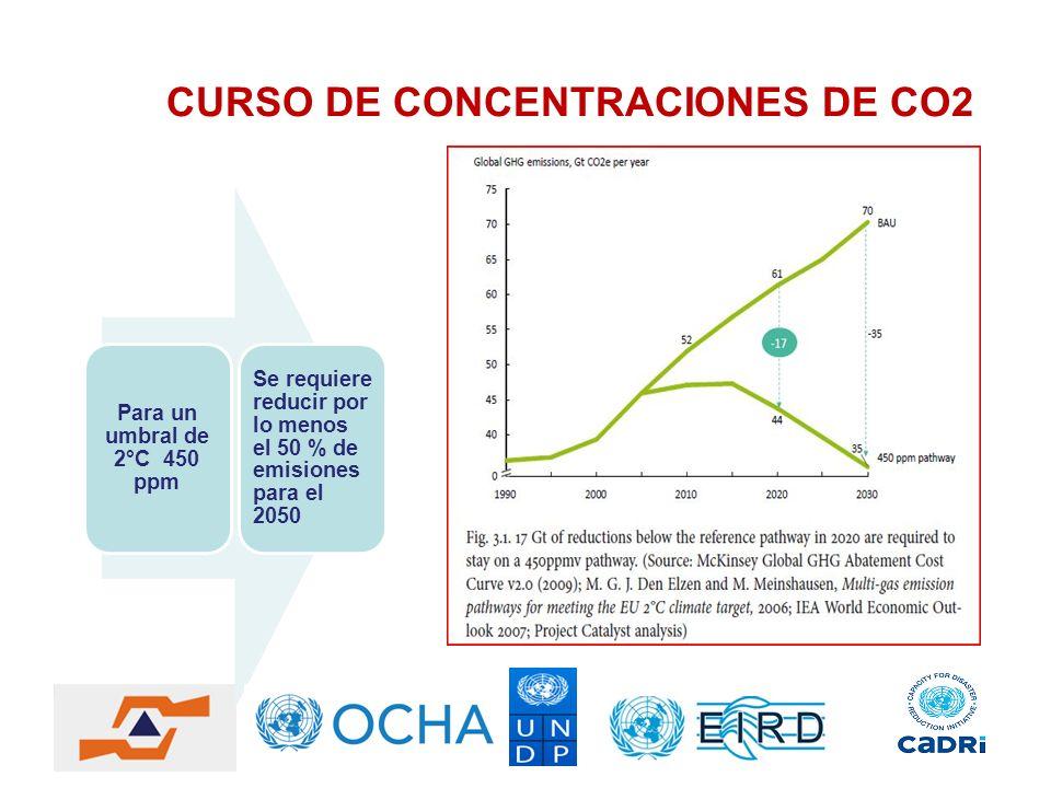 CURSO DE CONCENTRACIONES DE CO2 Para un umbral de 2°C 450 ppm Se requiere reducir por lo menos el 50 % de emisiones para el 2050