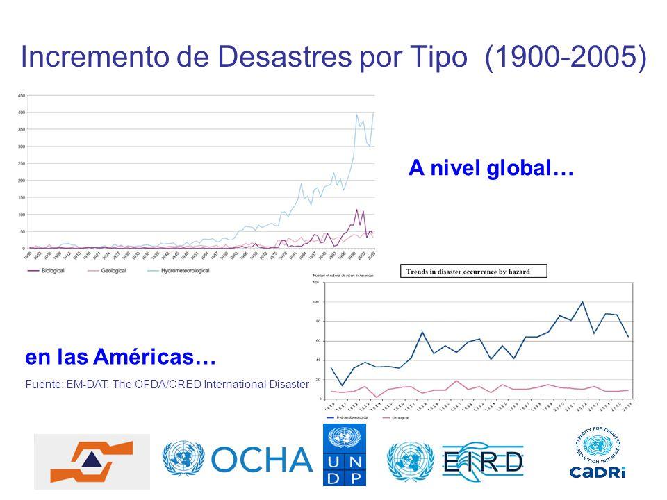 Incremento de Desastres por Tipo (1900-2005) Fuente: EM-DAT: The OFDA/CRED International Disaster Database en las Américas… A nivel global…