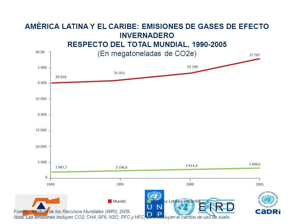 Fuente: Instituto de los Recursos Mundiales (WRI), 2009. Nota: Las emisiones incluyen CO2, CH4, SF6, N2O, PFC y HFC, pero excluyen el cambio de uso de