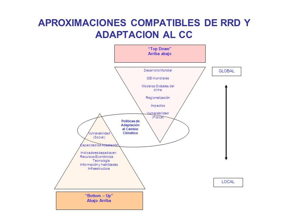 APROXIMACIONES COMPATIBLES DE RRD Y ADAPTACION AL CC Políticas de Adaptación al Cambio Climático Top Down Arriba abajo Bottom – Up Abajo Arriba Desarr