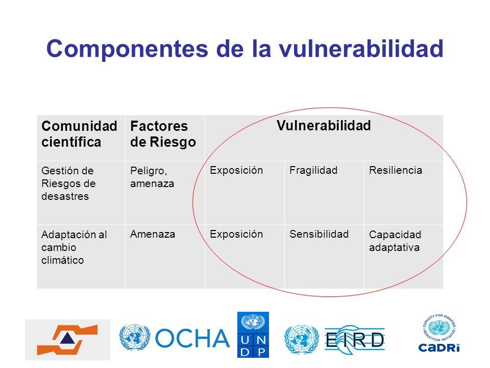 Componentes de la vulnerabilidad Comunidad científica Factores de Riesgo Vulnerabilidad Gestión de Riesgos de desastres Peligro, amenaza ExposiciónFra