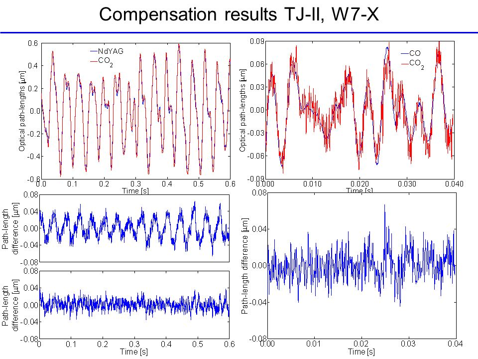 Compensation results TJ-II, W7-X