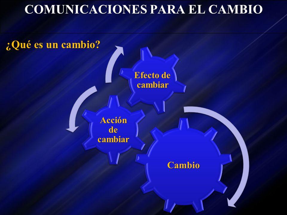 Cambio Acción de cambiar Efecto de cambiar COMUNICACIONES PARA EL CAMBIO ¿Qué es un cambio?