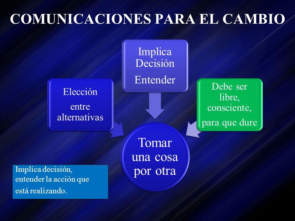 COMUNICACIONES PARA EL CAMBIO Implica decisión, entender la acción que está realizando. Tomar una cosa por otra Elección entre alternativas Implica De