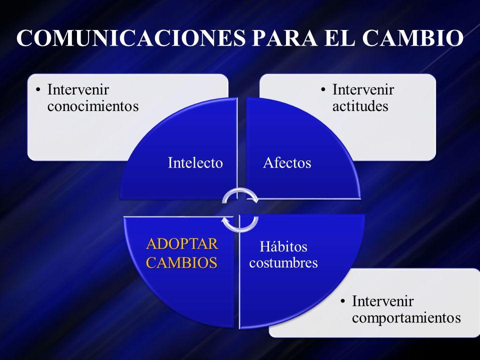 COMUNICACIONES PARA EL CAMBIO Intervenir comportamientos Intervenir actitudes Intervenir conocimientos IntelectoAfectos Hábitos costumbres ADOPTAR CAM
