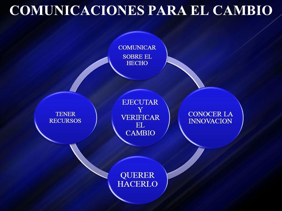 COMUNICACIONES PARA EL CAMBIO EJECUTAR Y VERIFICAR EL CAMBIO COMUNICAR SOBRE EL HECHO CONOCER LA INNOVACION QUERER HACERLO TENER RECURSOS