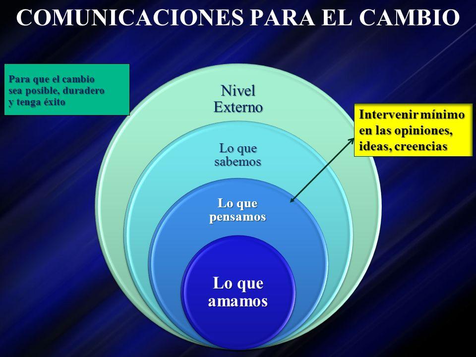 Nivel Externo Lo que sabemos Lo que pensamos Lo que amamos COMUNICACIONES PARA EL CAMBIO Para que el cambio sea posible, duradero y tenga éxito Interv
