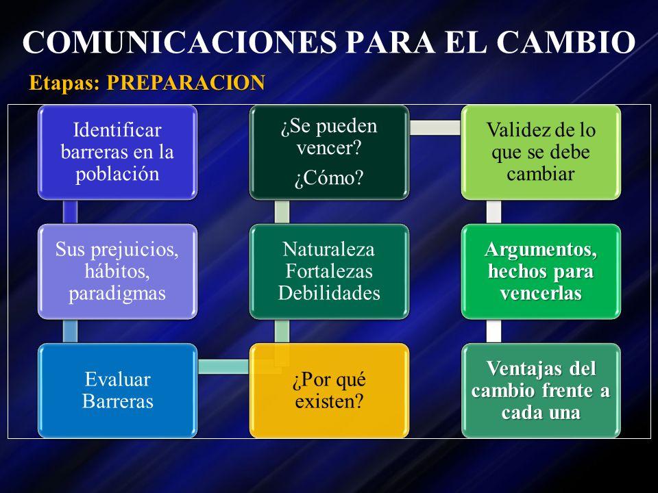 COMUNICACIONES PARA EL CAMBIO Identificar barreras en la población Sus prejuicios, hábitos, paradigmas Evaluar Barreras ¿Por qué existen? Naturaleza F