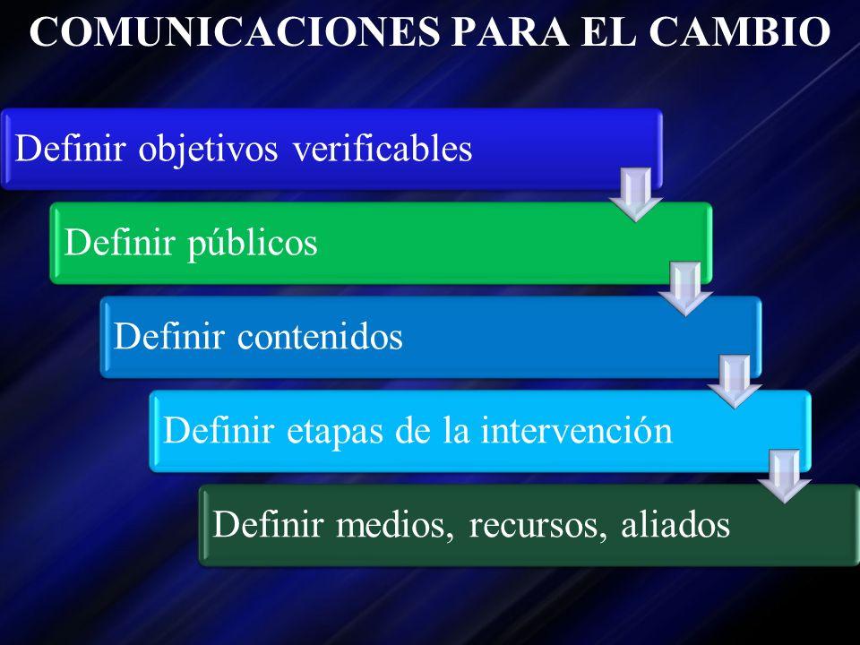 COMUNICACIONES PARA EL CAMBIO Definir objetivos verificablesDefinir públicosDefinir contenidosDefinir etapas de la intervenciónDefinir medios, recurso