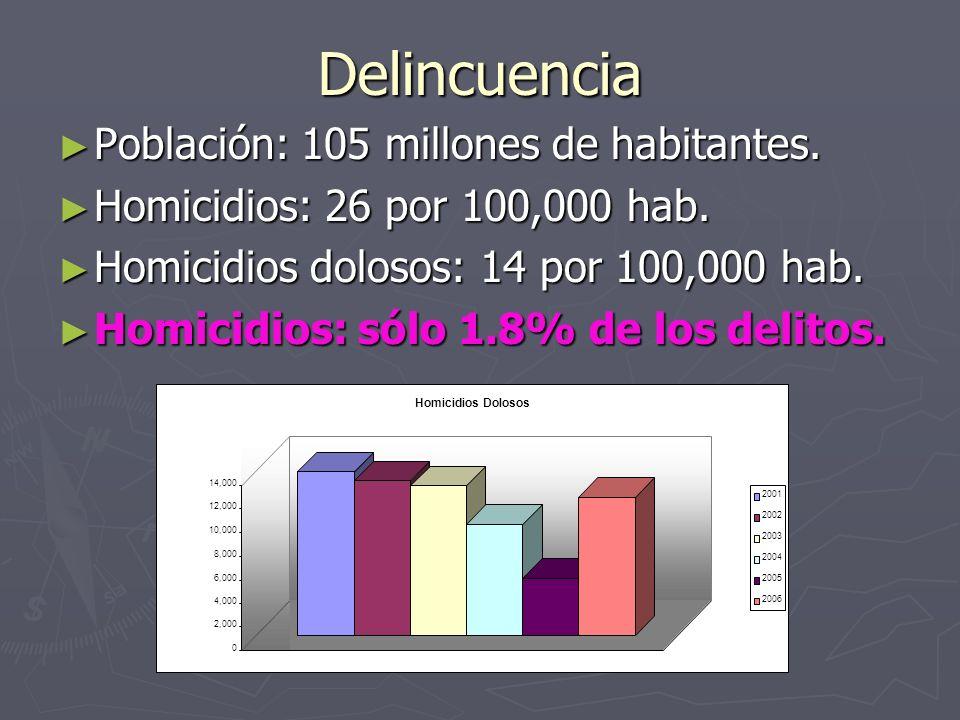 Delincuencia Población: 105 millones de habitantes. Población: 105 millones de habitantes. Homicidios: 26 por 100,000 hab. Homicidios: 26 por 100,000