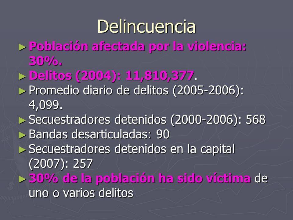 Delincuencia Población afectada por la violencia: 30%. Población afectada por la violencia: 30%. Delitos (2004): 11,810,377. Delitos (2004): 11,810,37