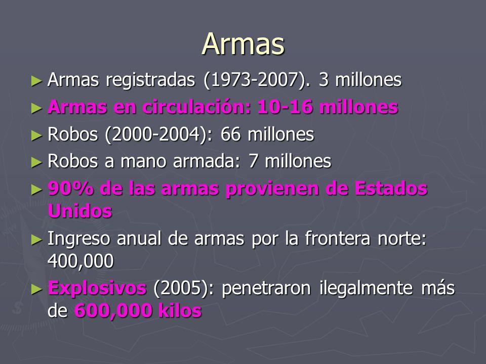 Armas Armas registradas (1973-2007). 3 millones Armas registradas (1973-2007). 3 millones Armas en circulación: 10-16 millones Armas en circulación: 1